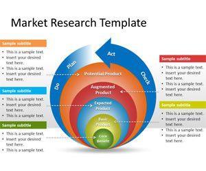 Marketing mix research