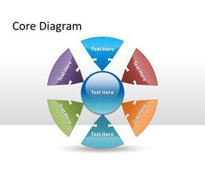 Core Diagram PowerPoint Template