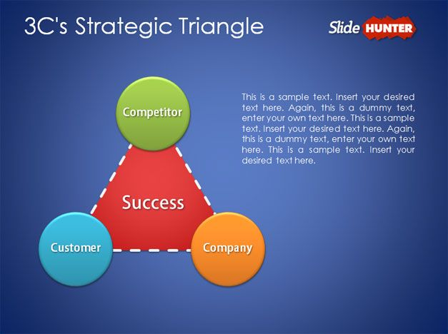 Free 3C's Strategic Triangle PowerPoint Template
