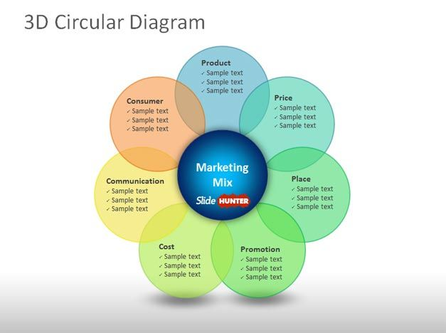 3d circular diagram marketing mix