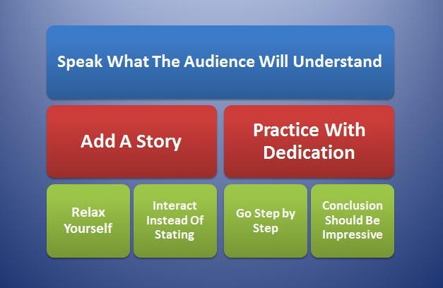 7 Tips For Improving Presentation Skills