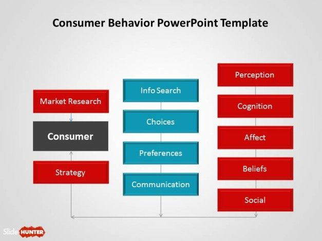 Download free PowerPoint template designs for presentations including consumer behavior and cognition analysis slides