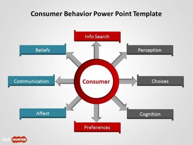 Consumer Behavior Circular Diagram for PowerPoint