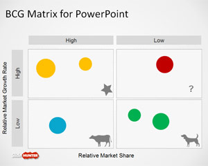 Plantilla PowerPoint con Matriz Boston Consulting Group