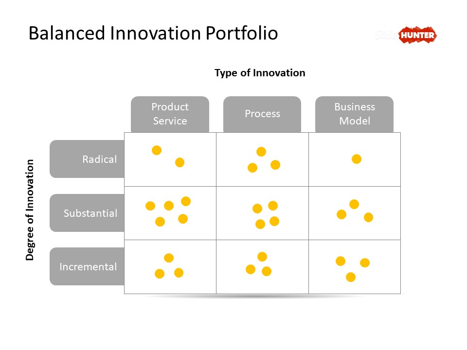 Balanced Innovation Portfolio diagram for presentations