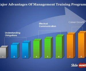What Are The Major Advantages Of Management Training Programs