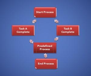 Benefits Of A Mind Map Created With PowerPoint