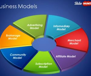 An Overview Of Different Types Of Business Models
