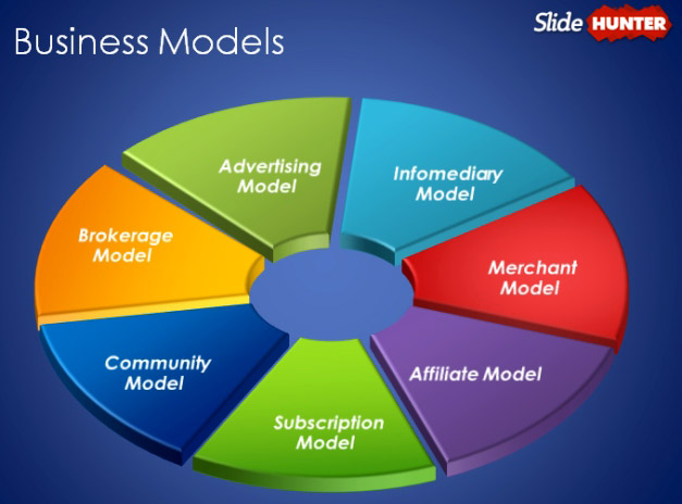 http://cdn2.slidehunter.com/wp-content/uploads/Different-Types-Of-Business-Models.jpg