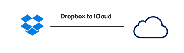 Dropbox to icloud