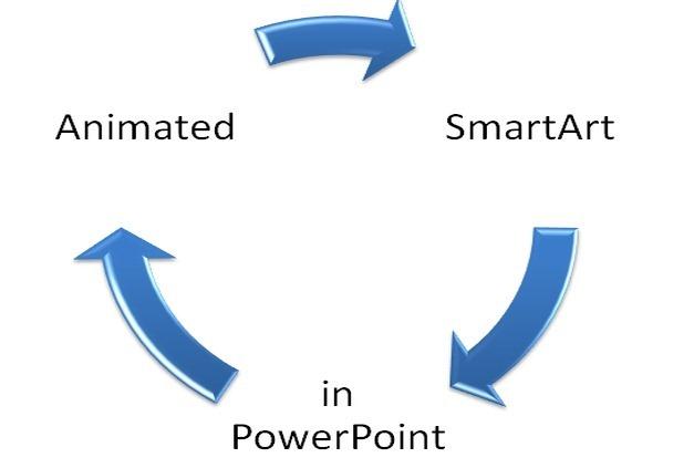 SmartArt Animations
