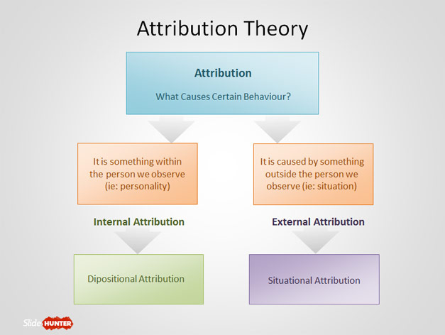 free attribution theory powerpoint template