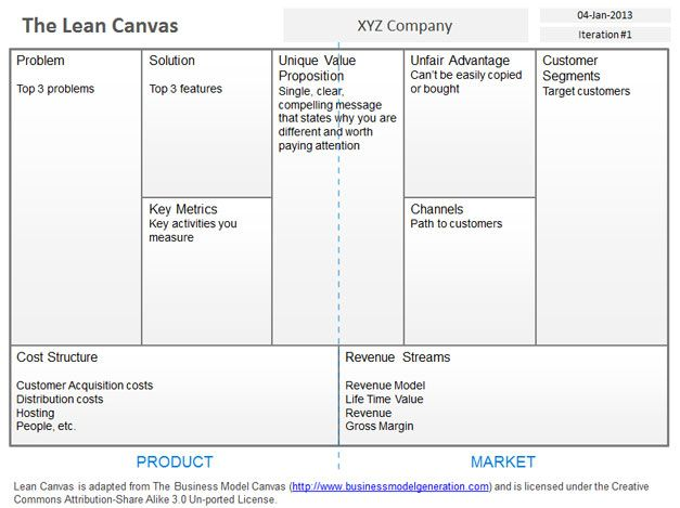 Free Blank Lean Canvas Template for PowerPoint