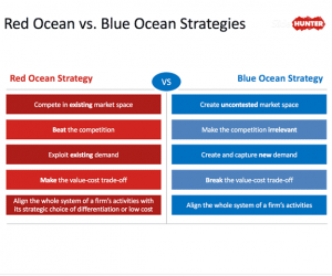 Blue Ocean Strategy PowerPoint Template
