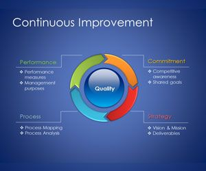 Continuous Improvement Model Template for PowerPoint