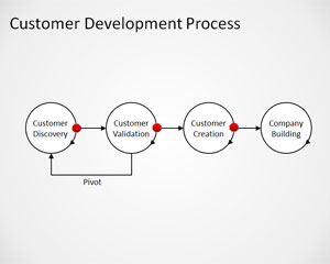 Customer Development Process PowerPoint Template