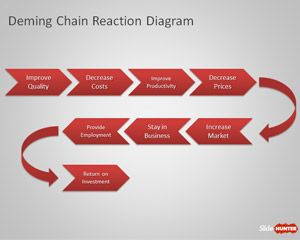 Deming Chain Reaction Diagram for PowerPoint
