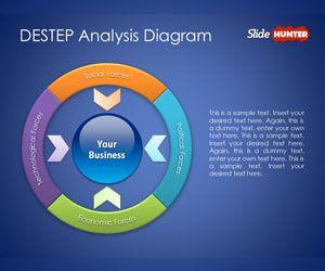 DESTEP Analysis Diagram for PowerPoint Presentations