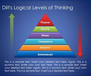 Dilt's Pyramid with Logical Levels of Thinking for PowerPoint