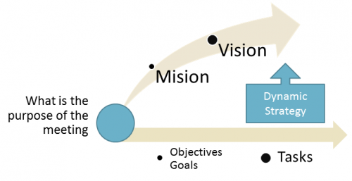 Dynamic Diagram Business Planning Strategy