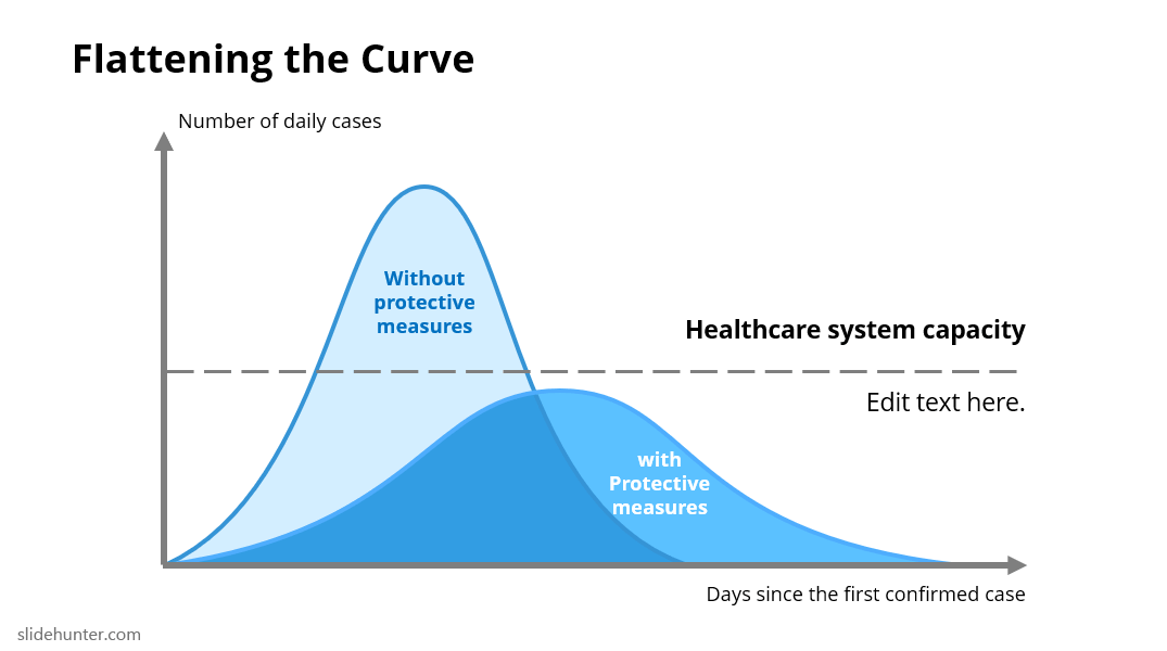 Flattening the Curve PowerPoint Template Healthcare System Capacity curve