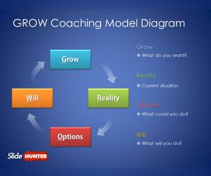 GROW Coaching Model Diagram for PowerPoint