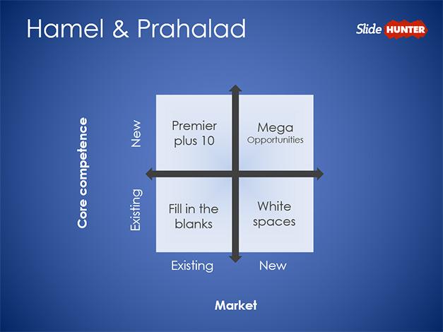 Hamel and Prahalad Core Competences Matrix