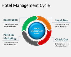 Hotel Revenue Cycle Management PowerPoint Diagram