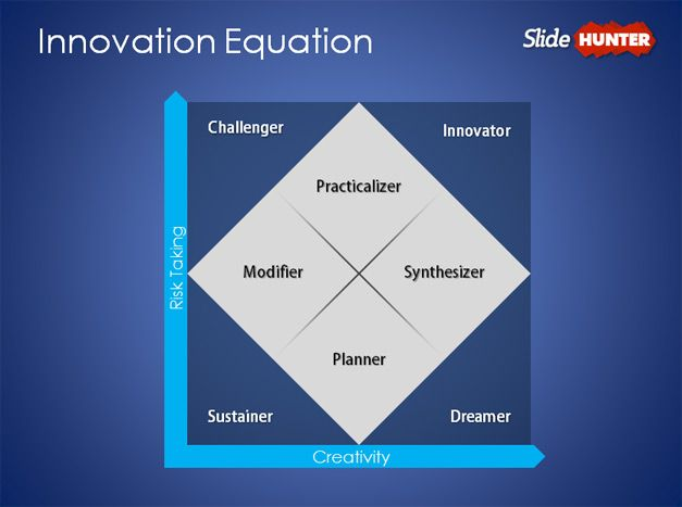 Innovation Equation PowerPoint Template