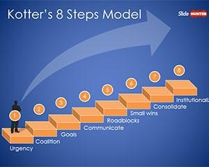 Kotter's 8 Step Model PowerPoint Template