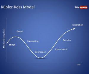 Kübler-Ross Model PowerPoint Template
