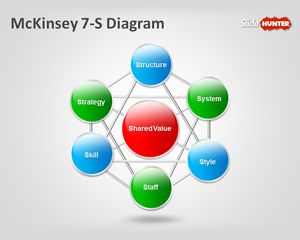 McKinsey 7-S Diagram PowerPoint Template