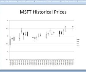 Using Stock Market Candlestick Chart in PowerPoint 2010