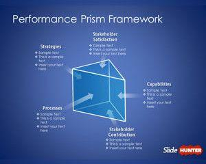 Performance Prism Framework Template