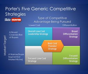 Porter's Five Generic Competitive Strategies PowerPoint Template