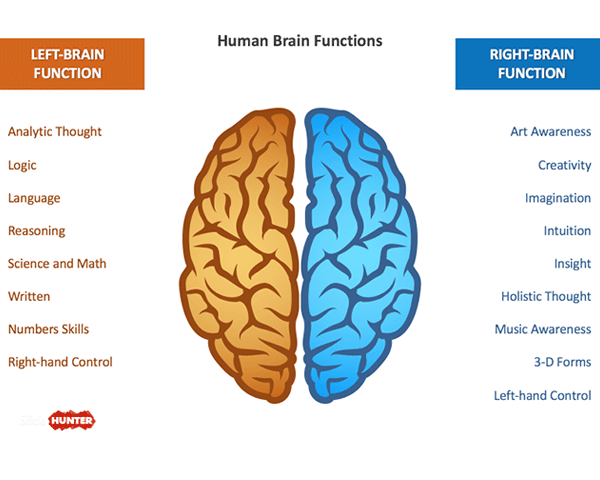 Free Brain PowerPoint Template with Left & Right Sides