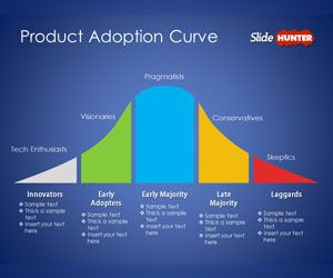 Free Product Adoption Curve Powerpoint Template Free