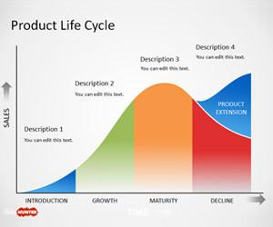 Product Life Cycle Curve PowerPoint Template