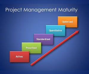 Maturity Model Template for Project Management PowerPoint