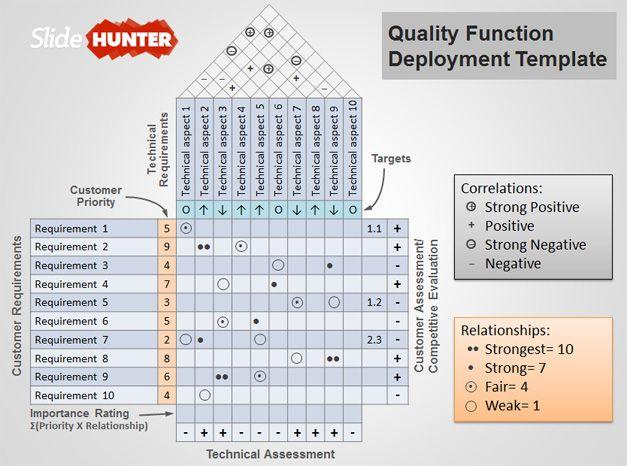 free qfd templates
