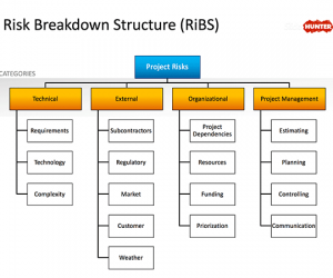 Risk Breakdown Structure PowerPoint Diagram
