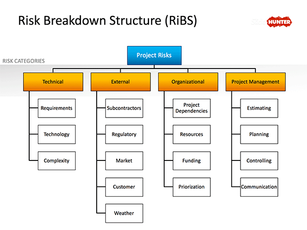 Free Risk Breakdown Structure Powerpoint Diagram