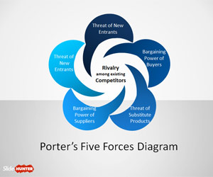 Porter's Five Forces Diagram with Petals for PowerPoint