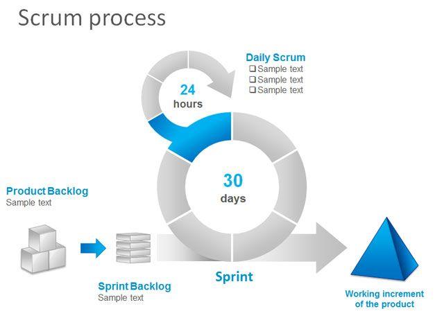 scrum process powerpoint
