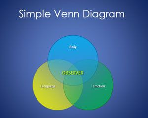 free simple venn diagram template for powerpoint. Black Bedroom Furniture Sets. Home Design Ideas