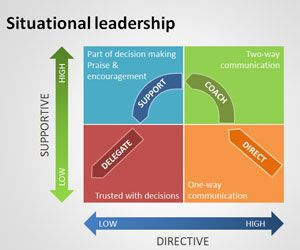Situational Leadership PowerPoint Template