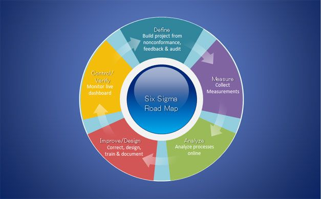 Free Six Sigma Diagram for PowerPoint Presentations