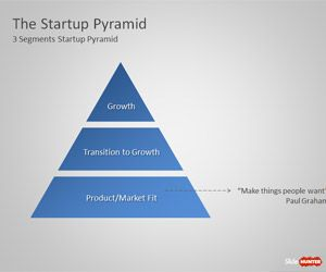 The Startups Pyramid Diagram for PowerPoint