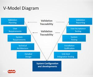 V-Model Diagram for PowerPoint