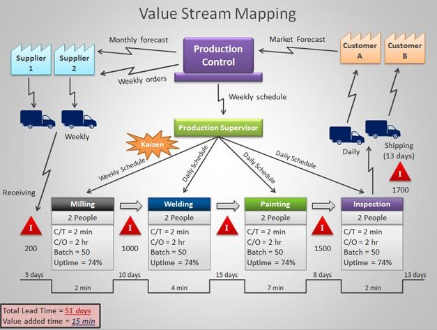 value stream map template powerpoint value stream mapping template